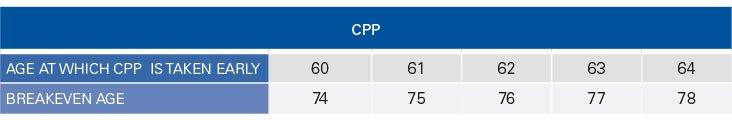 Table-Break-CPP