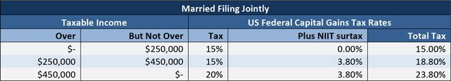 Married-Filing-Jointly-table
