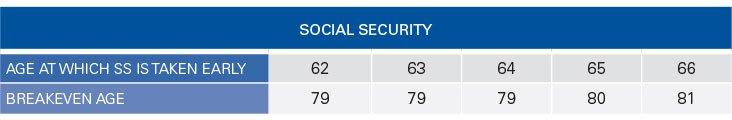 1-Table-Break-CPP-Social-Security